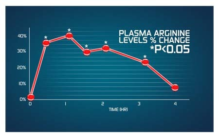 An image of graph showing how pump matrix can deliver intense muscle pumps